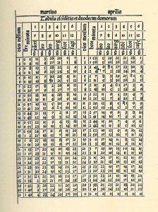 Page from the Almanach Perpetuum created by Abraham Zacuto